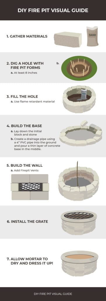DIY fire pit infographic with complete set of instructions.