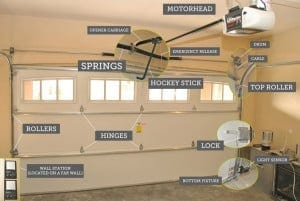 Action Garage Doors install, maintenance, and repair of garage doors and openers for the Dallas Fort Worth area by professionals