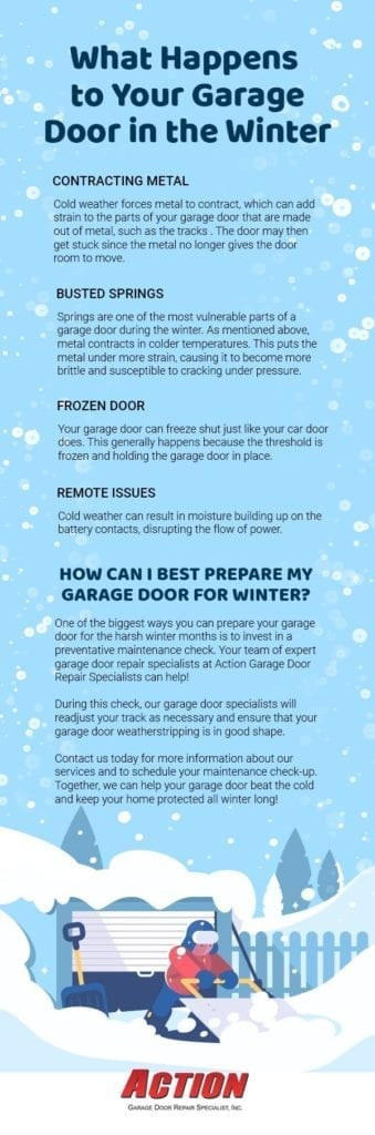 An infographic about why garage doors have problems in the winter.