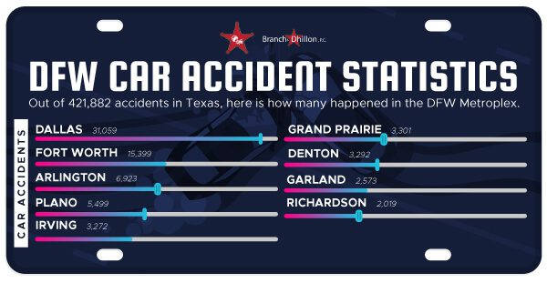 Infographic showing DFW car accident statistics by city