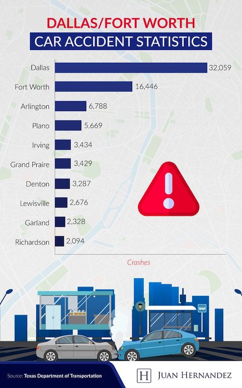 Texas most dangerous cities driving infographic